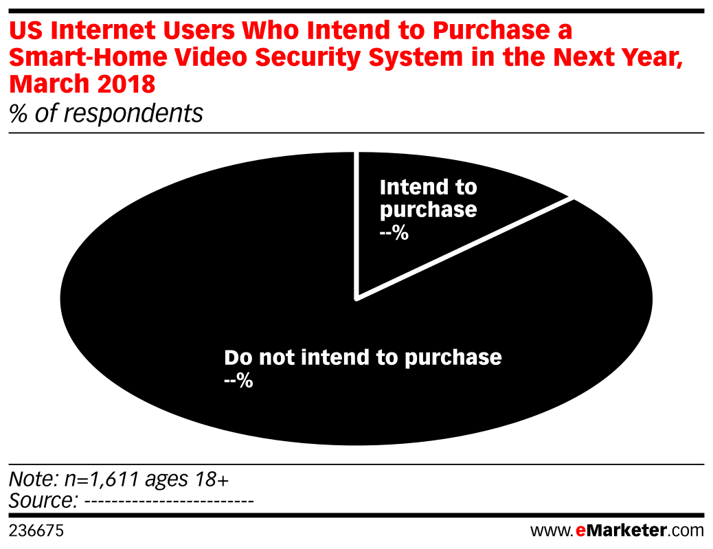US Internet Users Who Intend to Purchase a Smart-Home Video Security System in the Next Year, March 2018 (% of respondents)