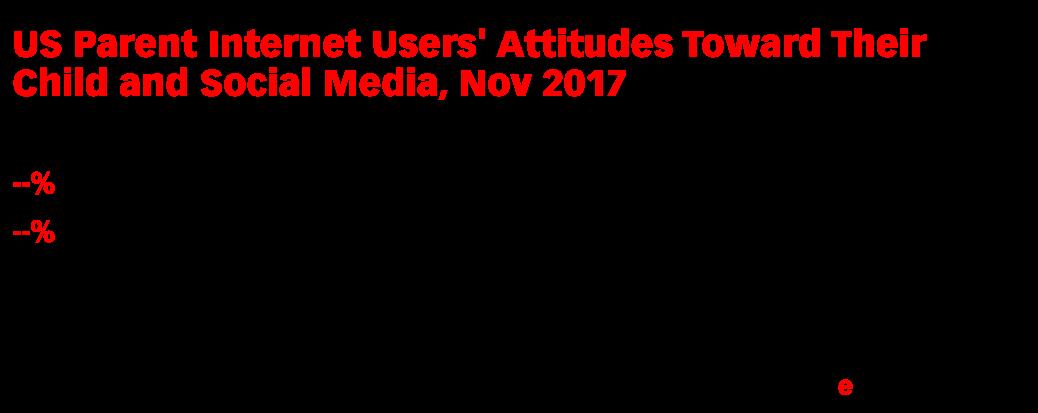 US Parent Internet Users' Attitudes Toward Their Child and Social Media, Nov 2017 (% of respondents)