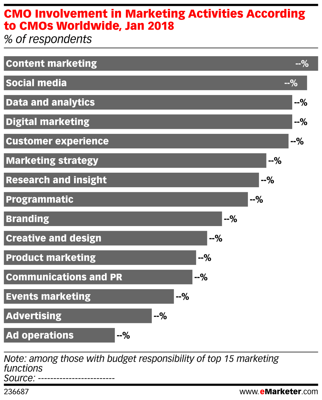 CMO Involvement in Marketing Activities According to CMOs Worldwide, Jan 2018 (% of respondents)