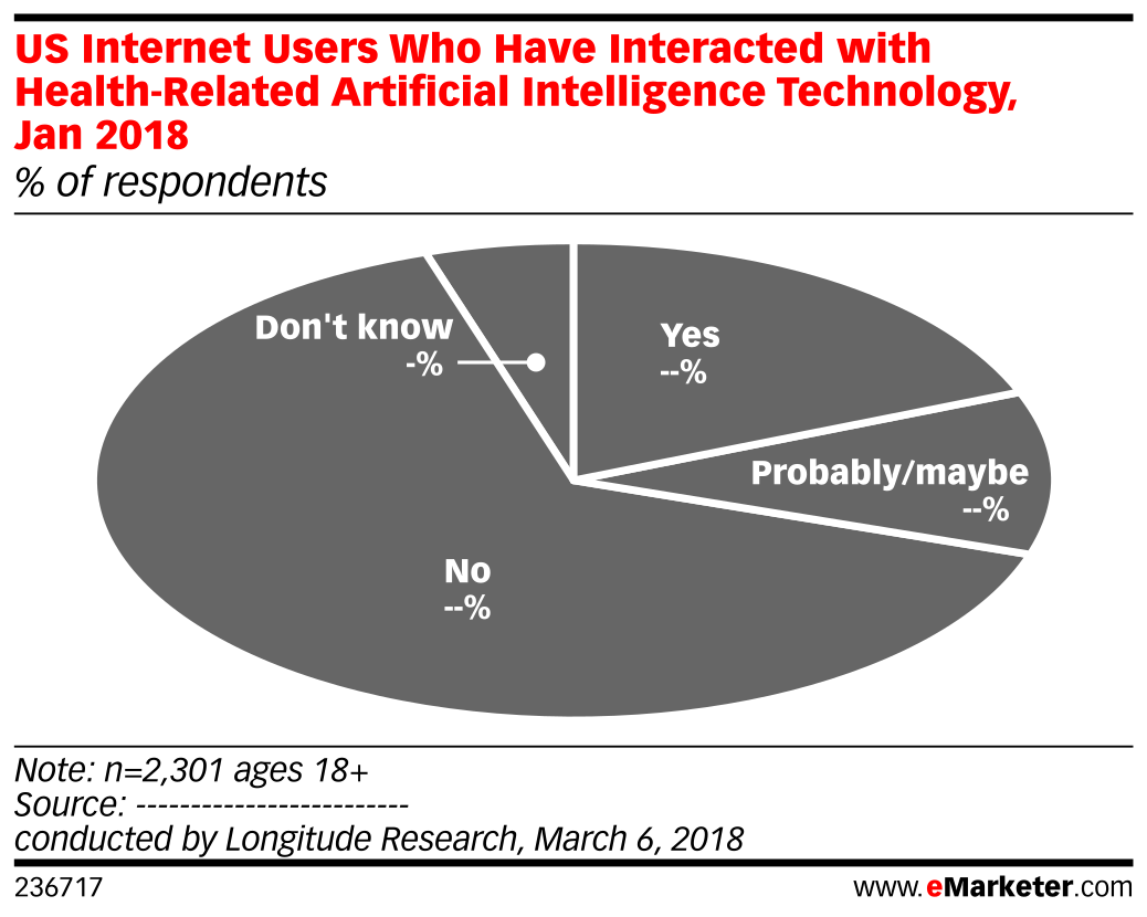 US Internet Users Who Have Interacted with Health-Related Artificial Intelligence Technology, Jan 2018 (% of respondents)