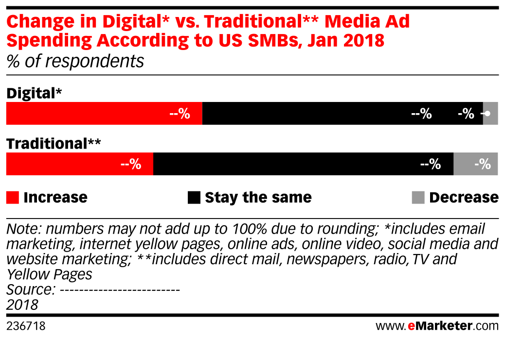Change in Digital* vs. Traditional** Media Ad Spending According to US SMBs, Jan 2018 (% of respondents)