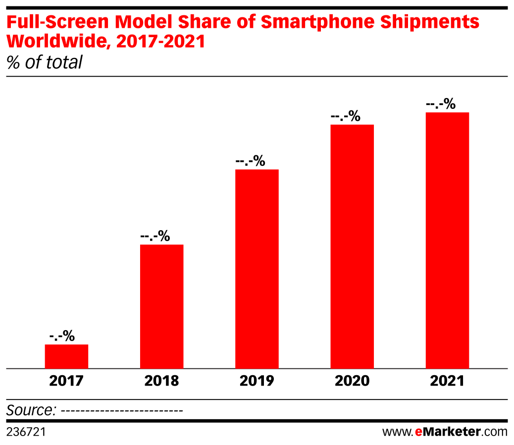 Full-Screen Model Share of Smartphone Shipments Worldwide, 2017-2021 (% of total)
