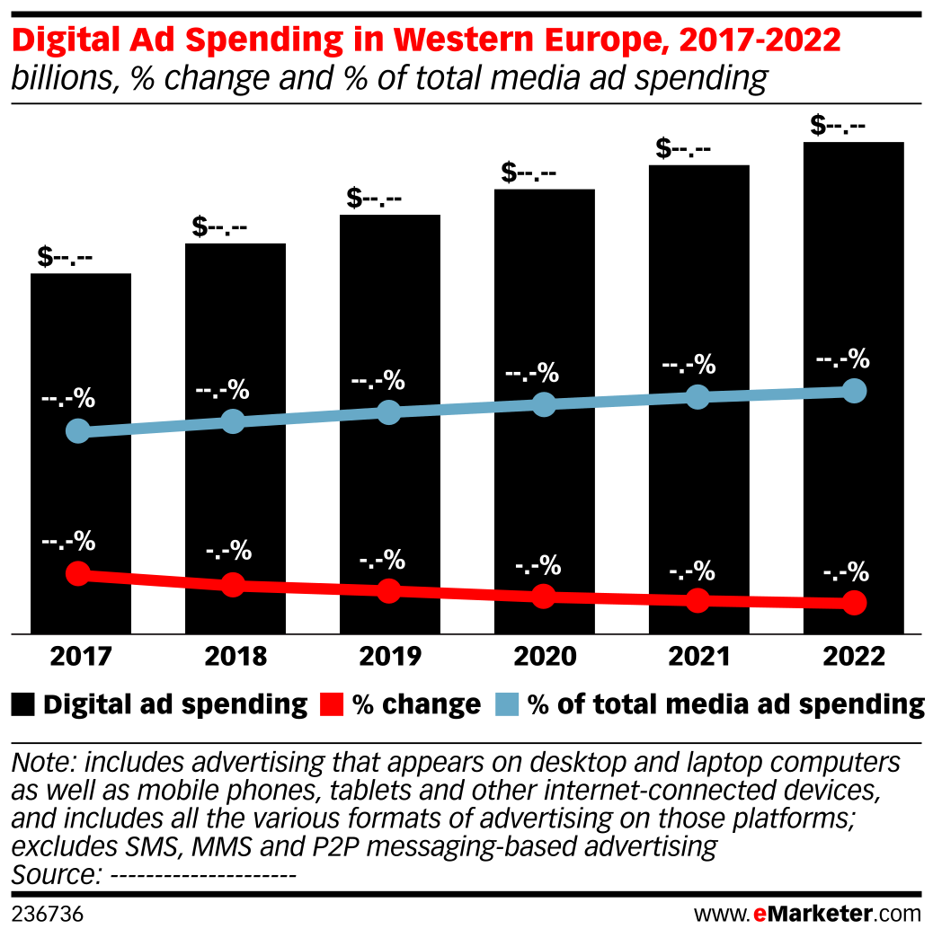 Digital Ad Spending in Western Europe, 2017-2022 (billions, % change and % of total media ad spending)