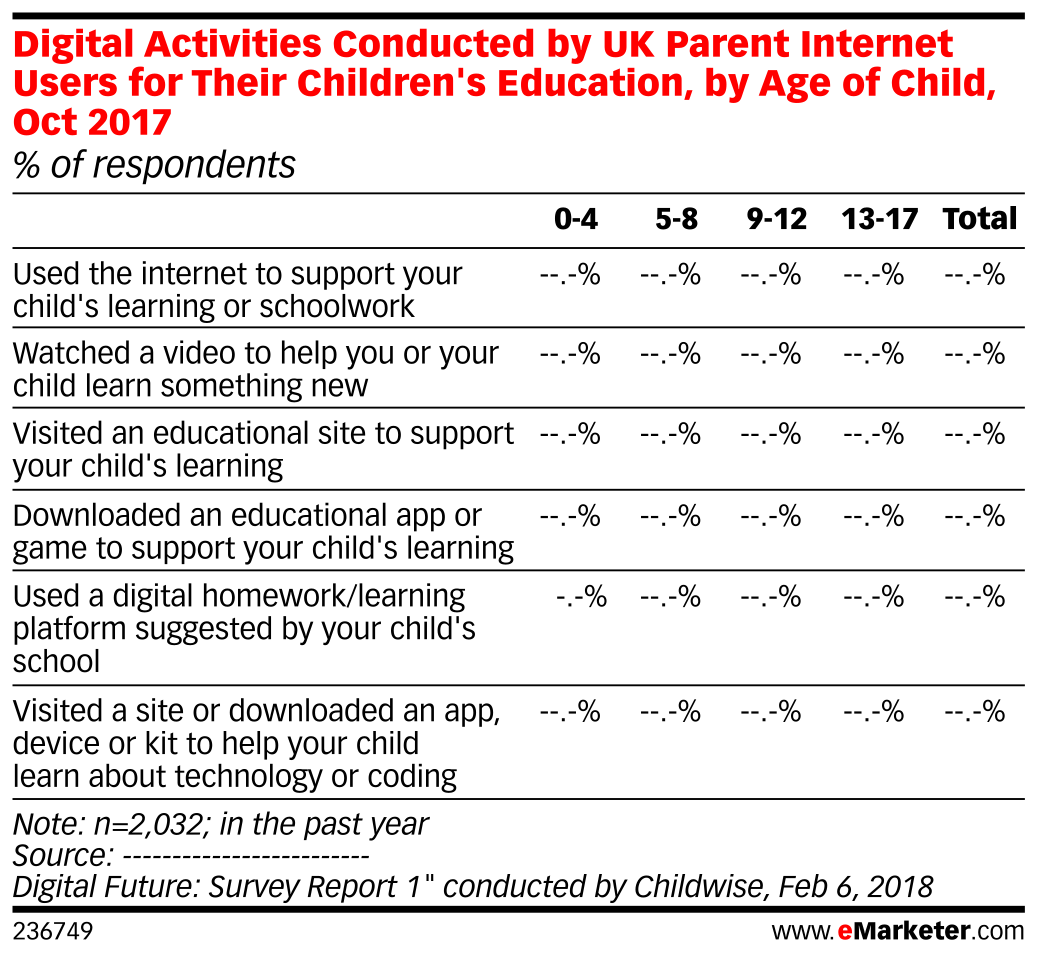 Digital Activities Conducted by UK Parent Internet Users for Their Children's Education, by Age of Child, Oct 2017 (% of respondents)