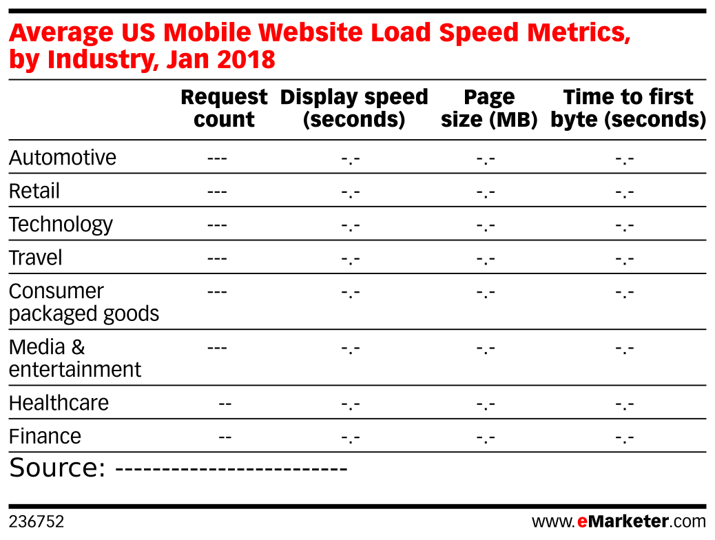 Average US Mobile Website Load Speed Metrics, by Industry, Jan 2018