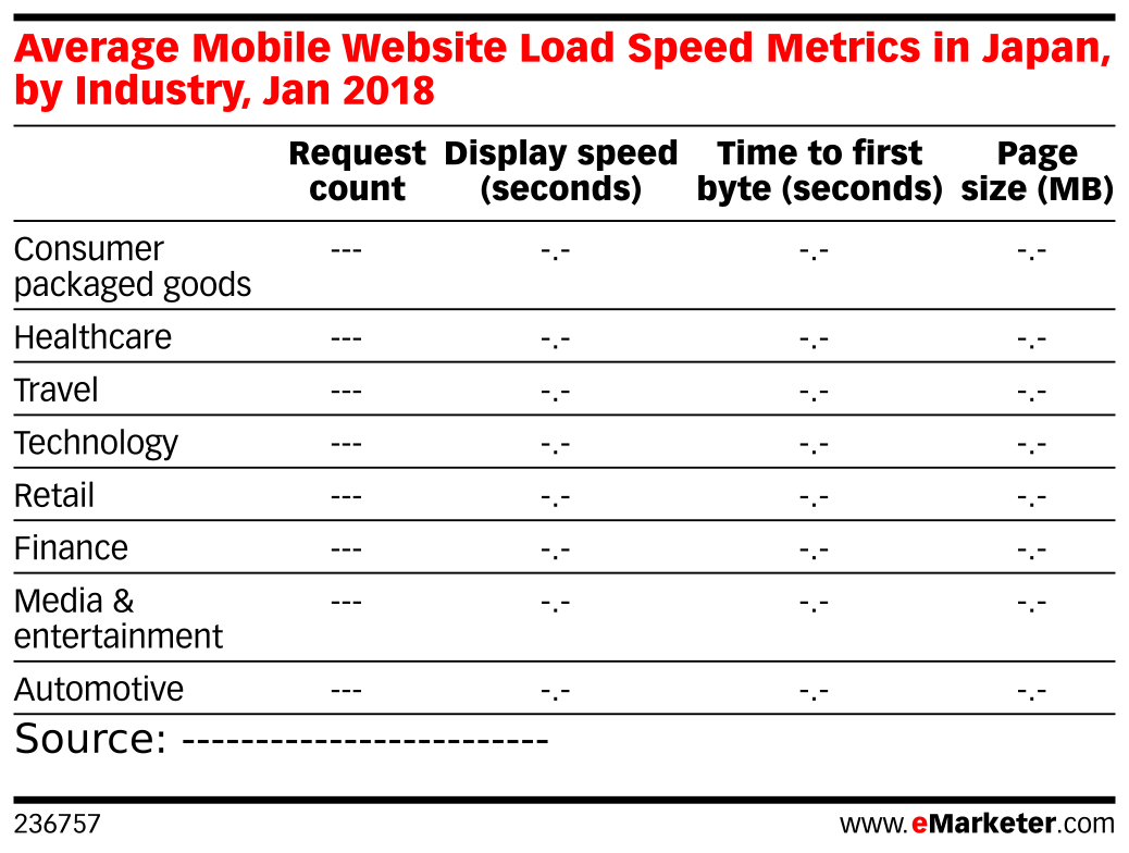 Average Mobile Website Load Speed Metrics in Japan, by Industry, Jan 2018