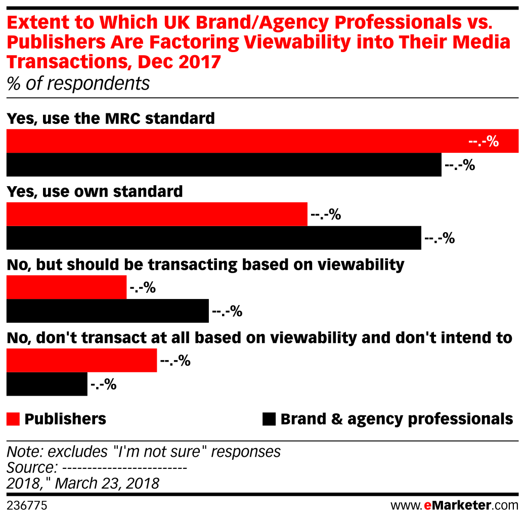 Extent to Which UK Brand/Agency Professionals vs. Publishers Are Factoring Viewability into Their Media Transactions, Dec 2017 (% of respondents)