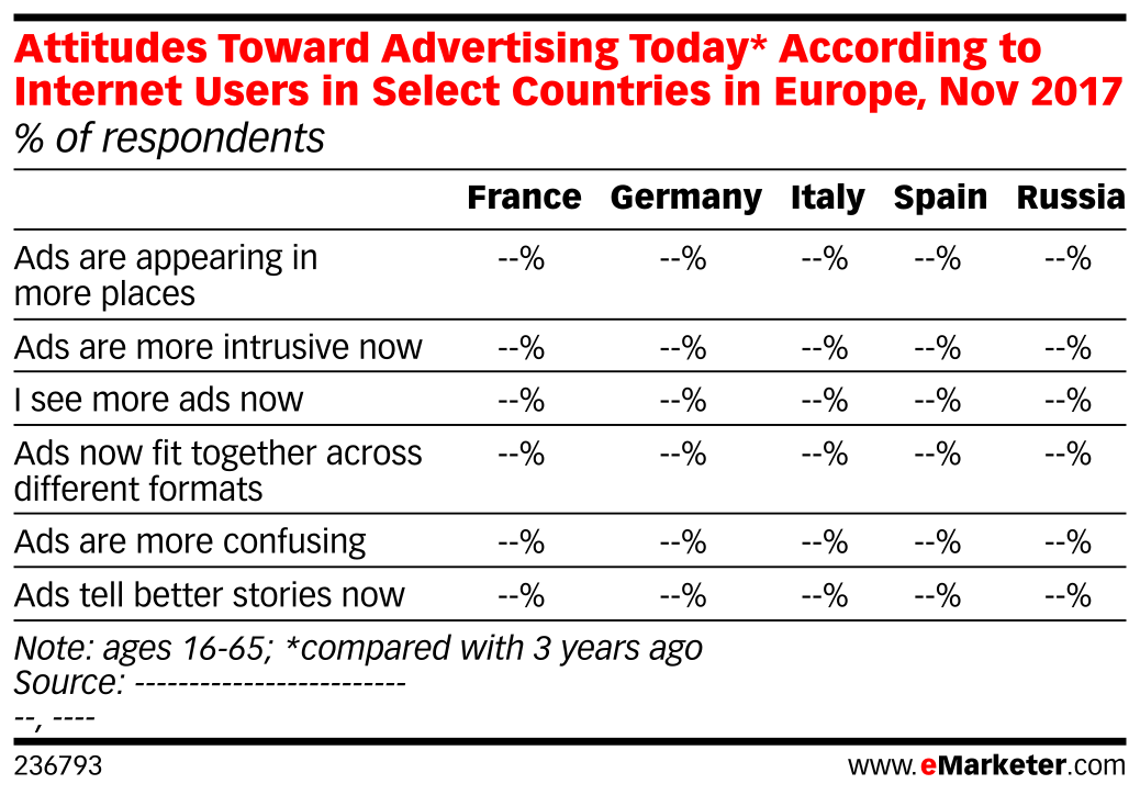 Attitudes Toward Advertising Today* According to Internet Users in Select Countries in Europe, Nov 2017 (% of respondents)
