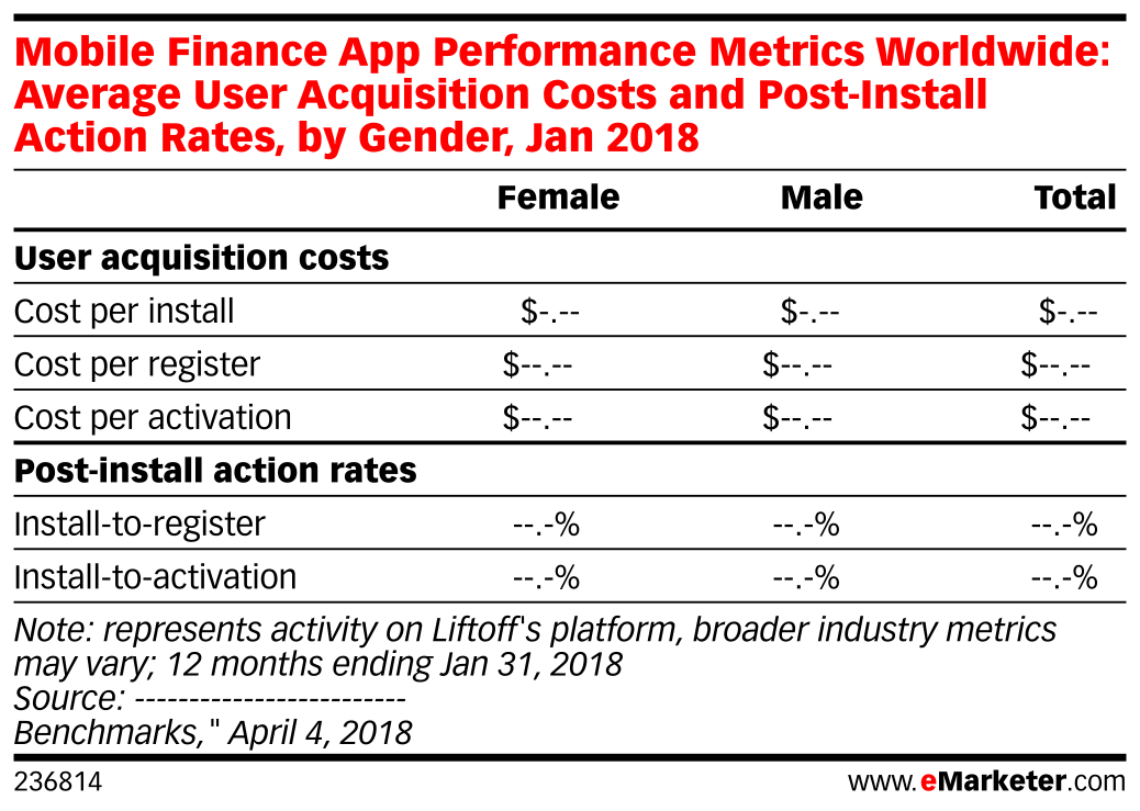 Mobile Finance App Performance Metrics Worldwide: Average User Acquisition Costs and Post-Install Action Rates, by Gender, Jan 2018