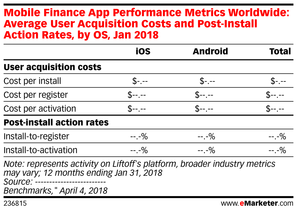 Mobile Finance App Performance Metrics Worldwide: Average User Acquisition Costs and Post-Install Action Rates, by OS, Jan 2018