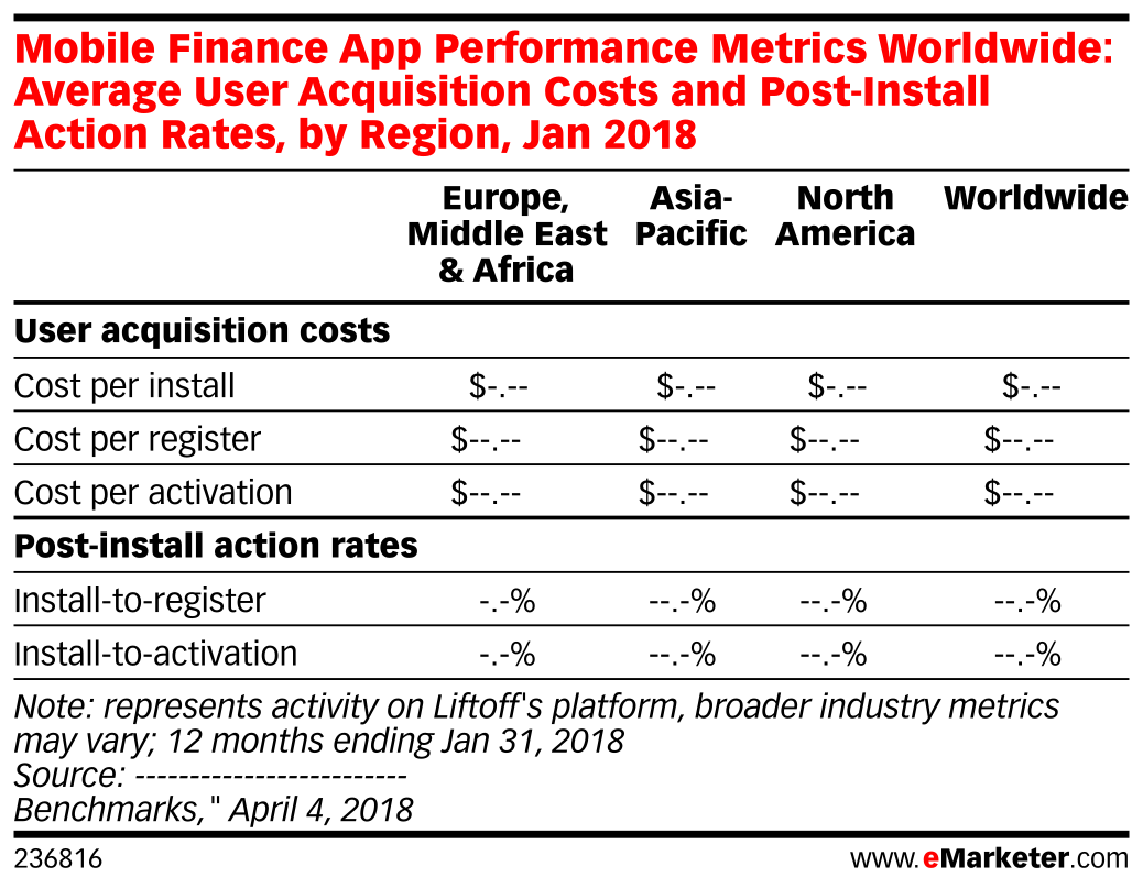 Mobile Finance App Performance Metrics Worldwide: Average User Acquisition Costs and Post-Install Action Rates, by Region, Jan 2018