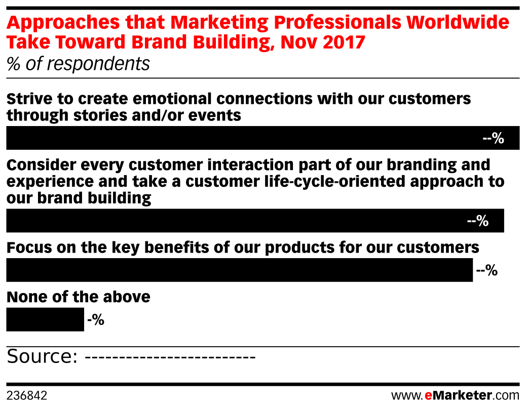 Approaches that Marketing Professionals Worldwide Take Toward Brand Building, Nov 2017 (% of respondents)