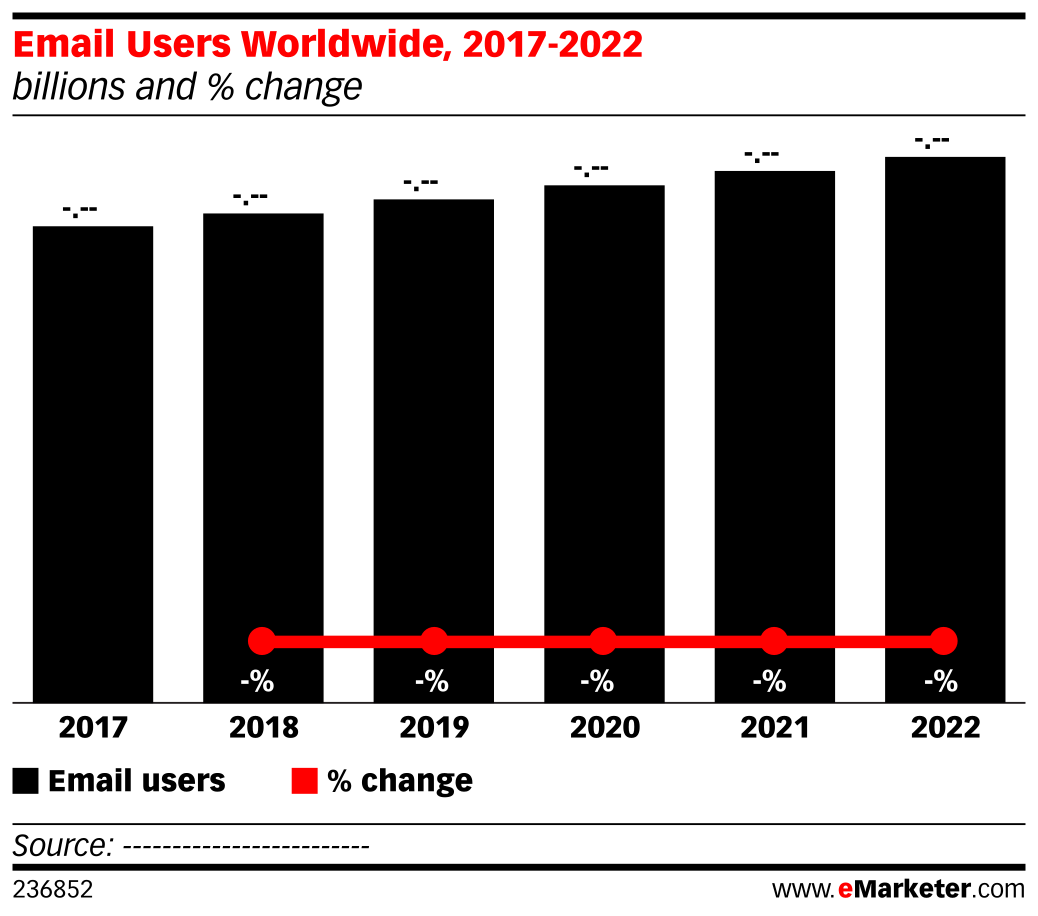 Email Users Worldwide, 2017-2022 (billions and % change)