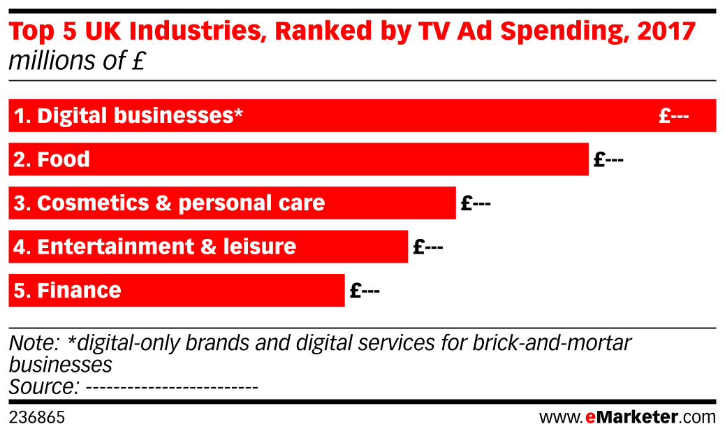 Top 5 UK Industries, Ranked by TV Ad Spending, 2017 (millions of £)