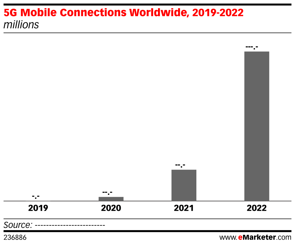 5G Mobile Connections Worldwide, 2019-2022 (millions)