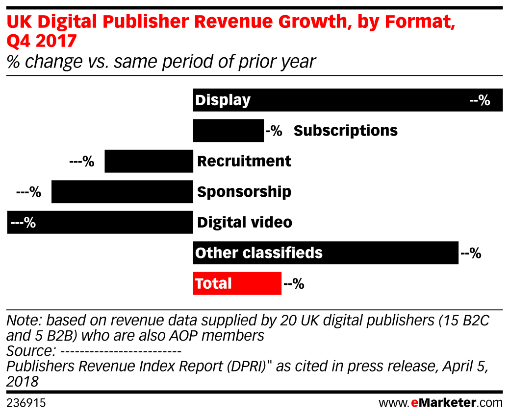 UK Digital Publisher Revenue Growth, by Format, Q4 2017 (% change vs. same period of prior year)