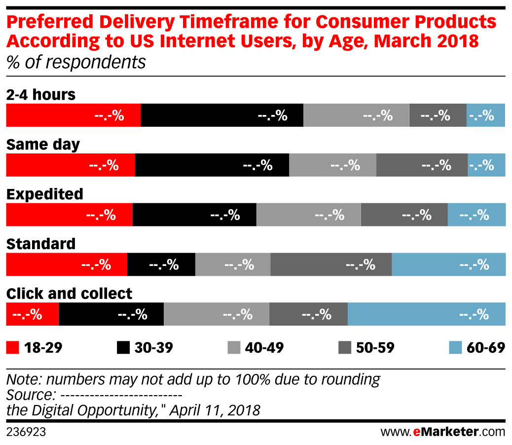 Preferred Delivery Timeframe for Consumer Products According to US Internet Users, by Age, March 2018 (% of respondents)