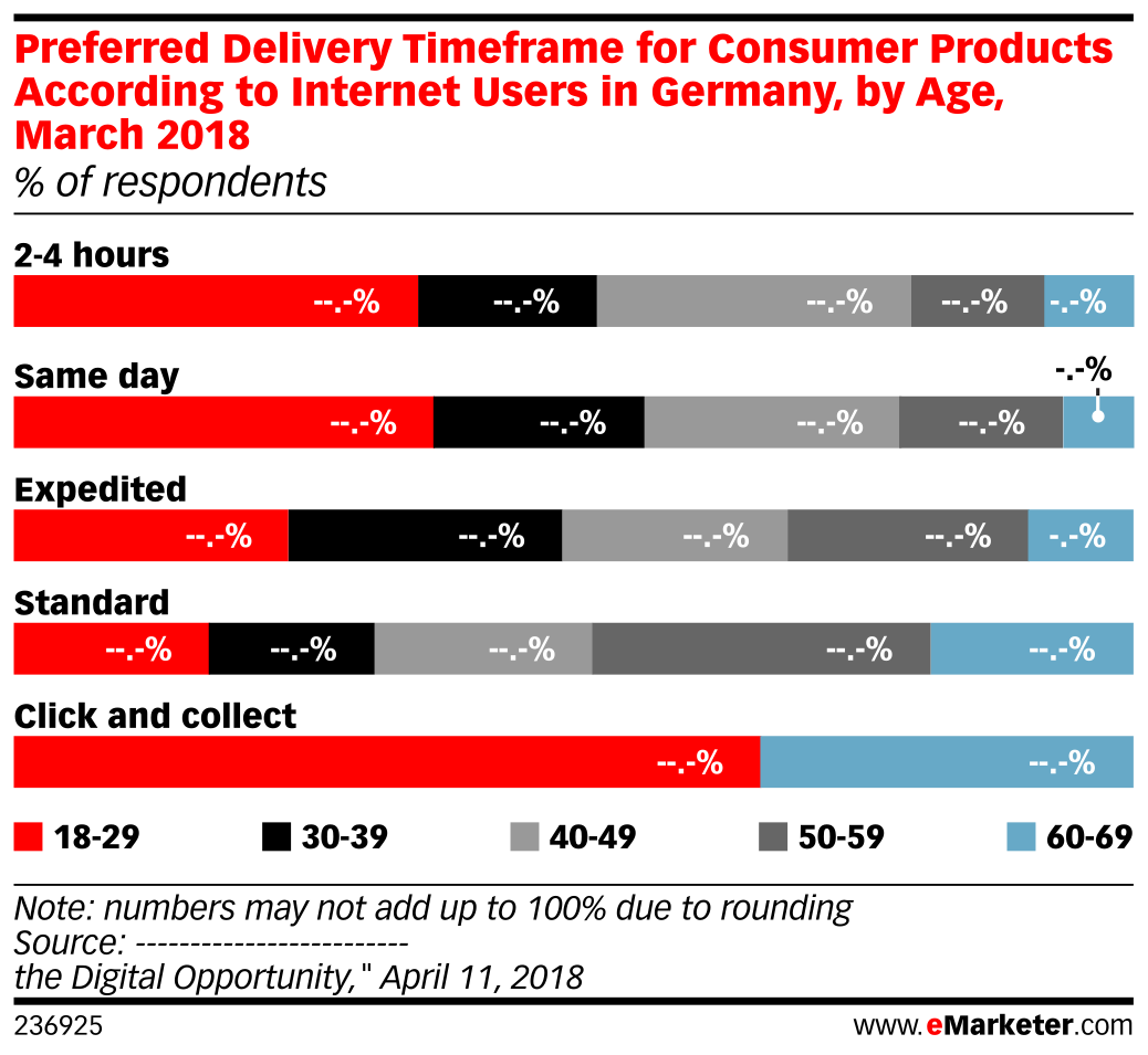 Preferred Delivery Timeframe for Consumer Products According to Internet Users in Germany, by Age, March 2018 (% of respondents)