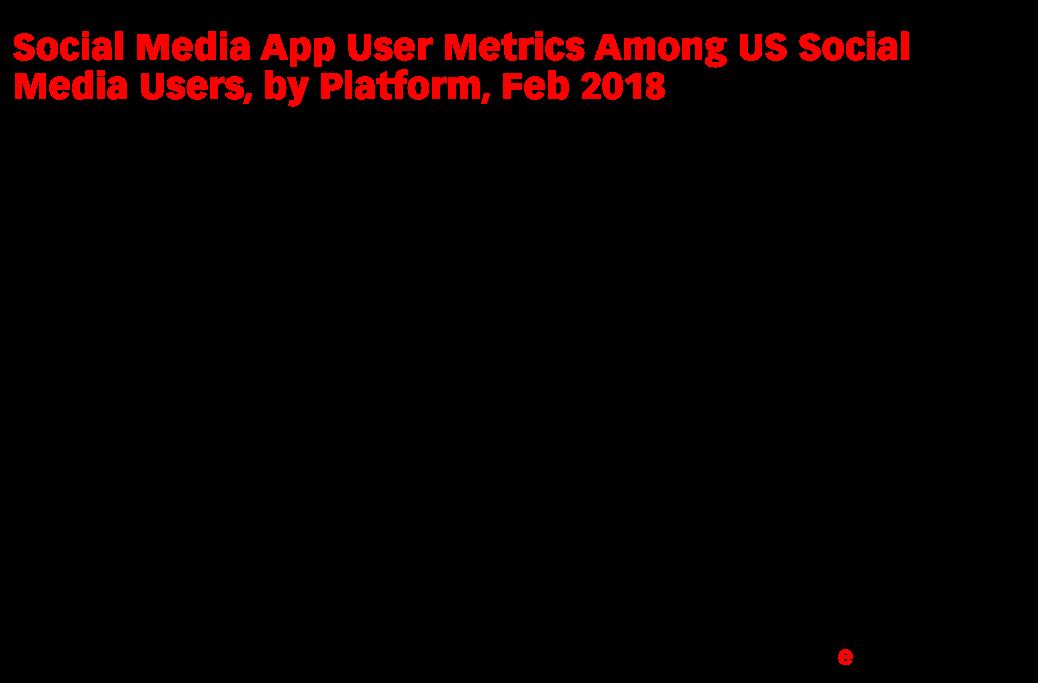 Social Media App User Metrics Among US Social Media Users, by Platform, Feb 2018