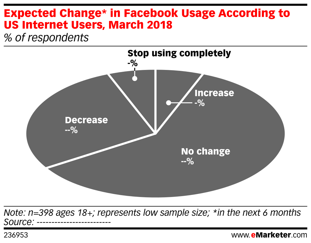 Expected Change* in Facebook Usage According to US Internet Users, March 2018 (% of respondents)