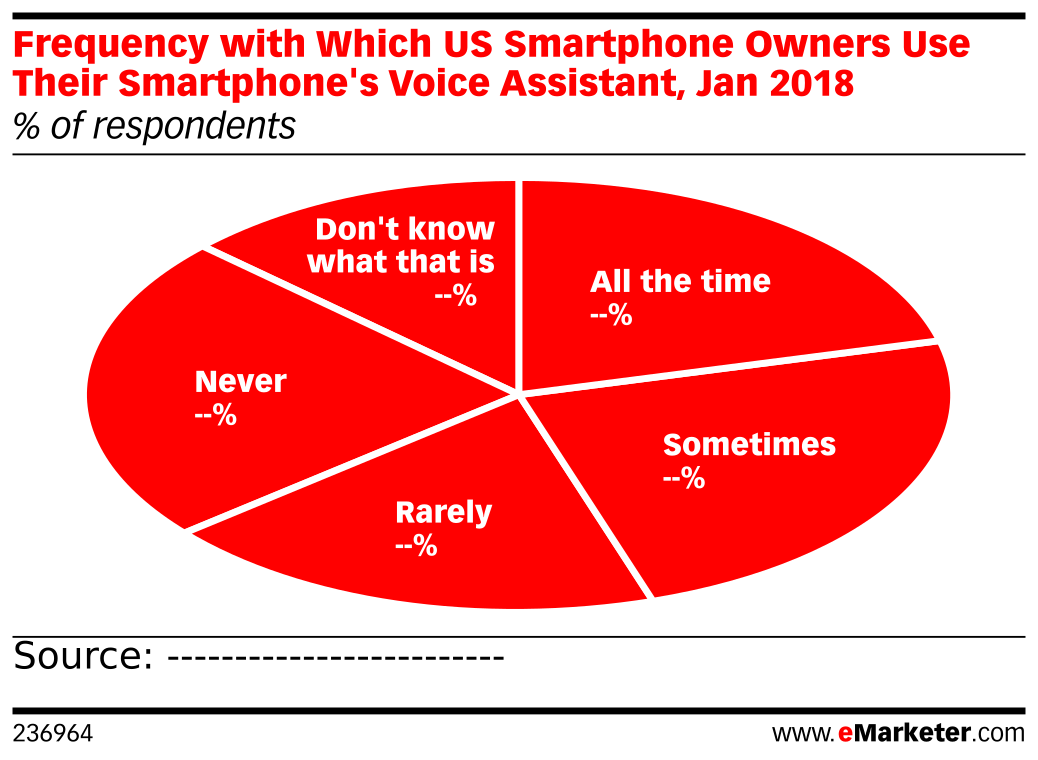 Frequency with Which US Smartphone Owners Use Their Smartphone's Voice Assistant, Jan 2018 (% of respondents)