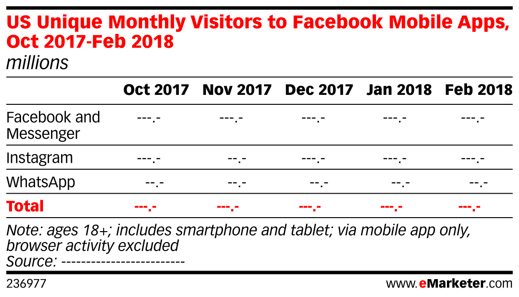 US Unique Monthly Visitors to Facebook Mobile Apps, Oct 2017-Feb 2018 (millions)