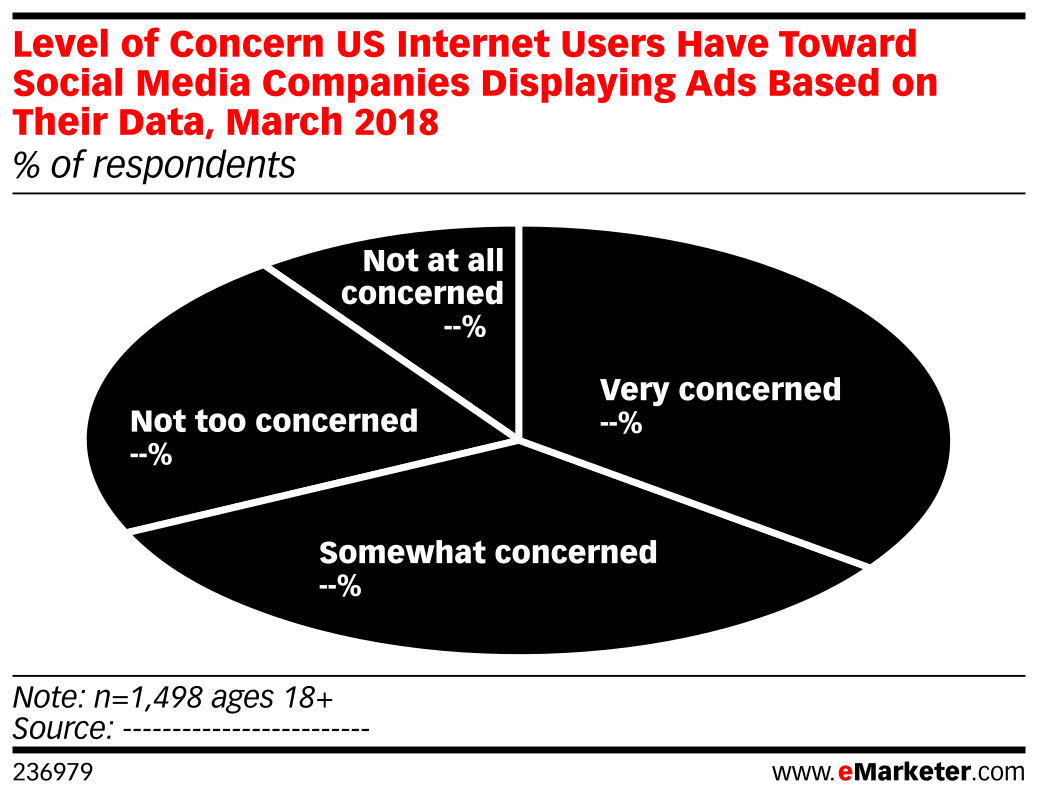 Level of Concern US Internet Users Have Toward Social Media Companies Displaying Ads Based on Their Data, March 2018 (% of respondents)