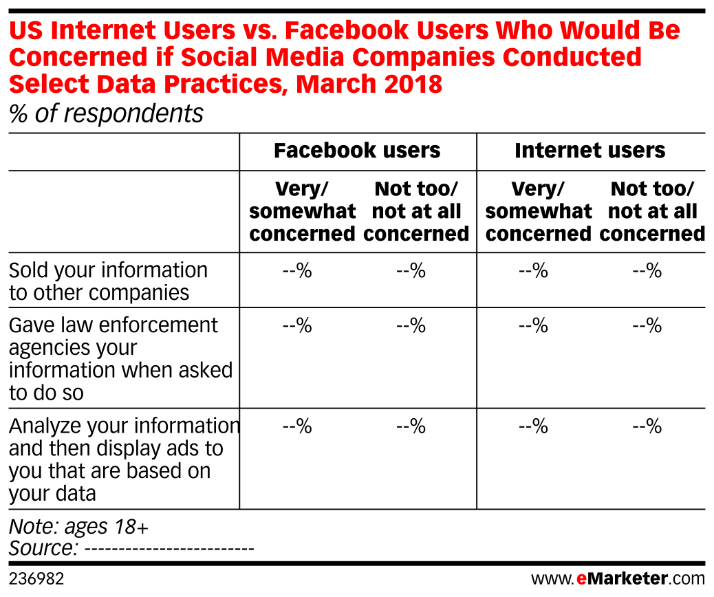 US Internet Users vs. Facebook Users Who Would Be Concerned if Social Media Companies Conducted Select Data Practices, March 2018 (% of respondents)