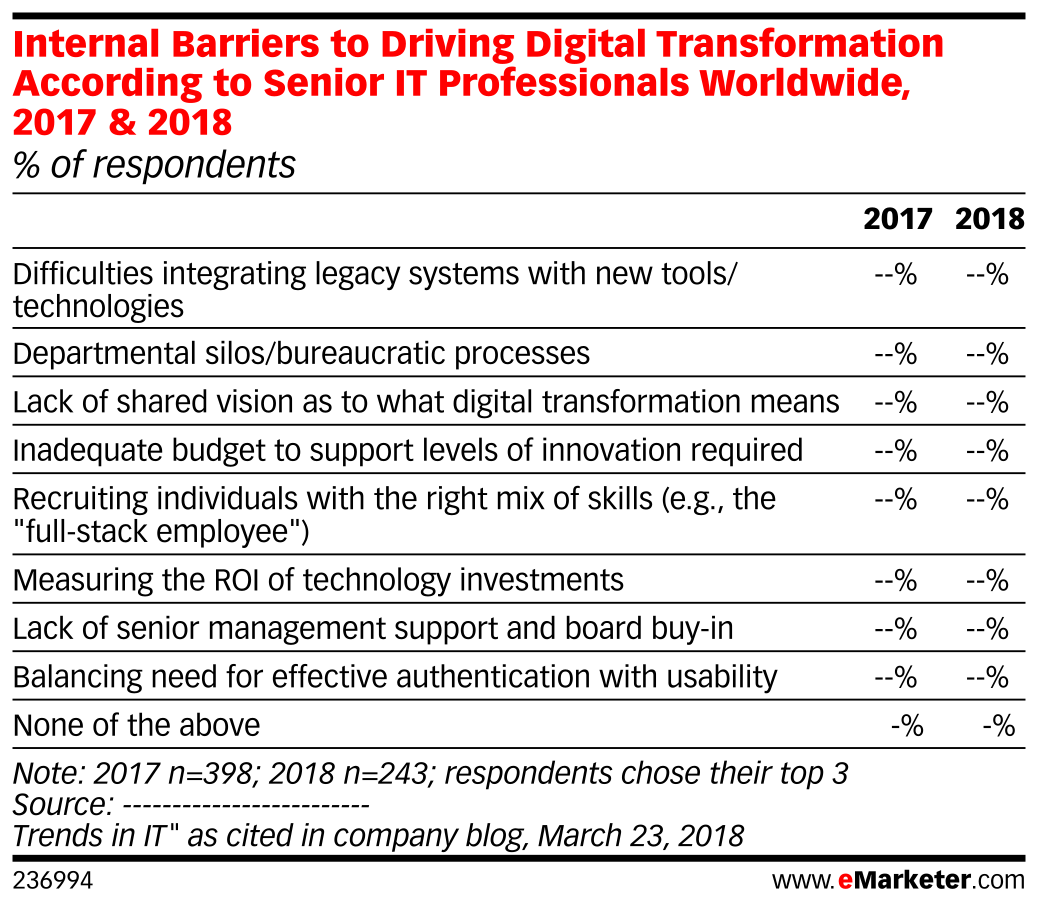 Internal Barriers to Driving Digital Transformation According to Senior IT Professionals Worldwide, 2017 & 2018 (% of respondents)