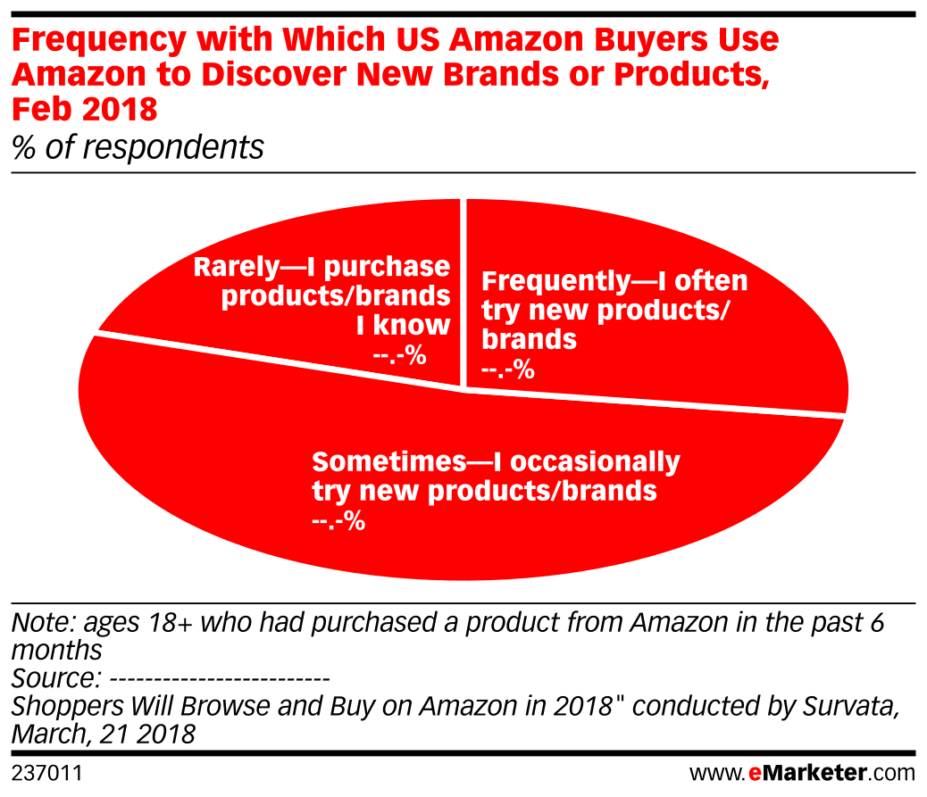 Frequency with Which US Amazon Buyers Use Amazon to Discover New Brands or Products, Feb 2018 (% of respondents)