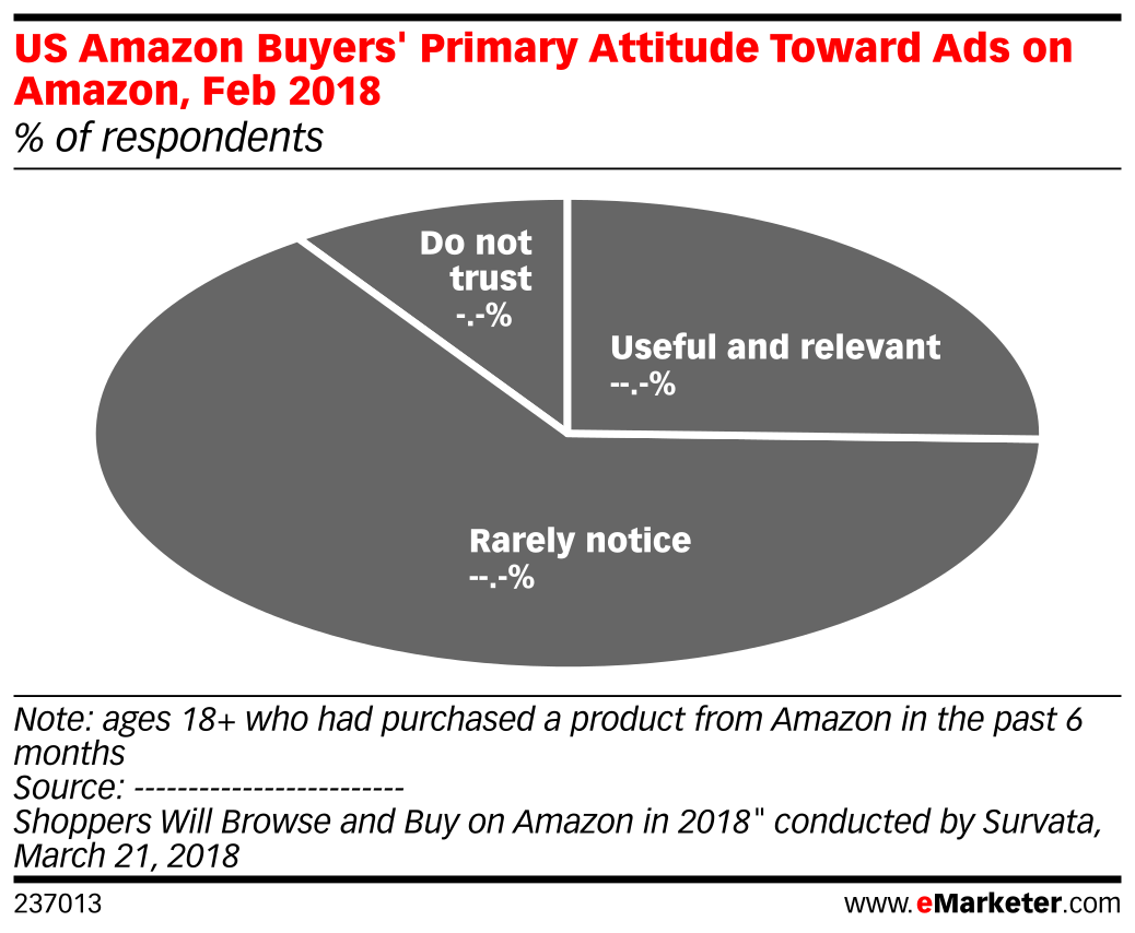 US Amazon Buyers' Primary Attitude Toward Ads on Amazon, Feb 2018 (% of respondents)