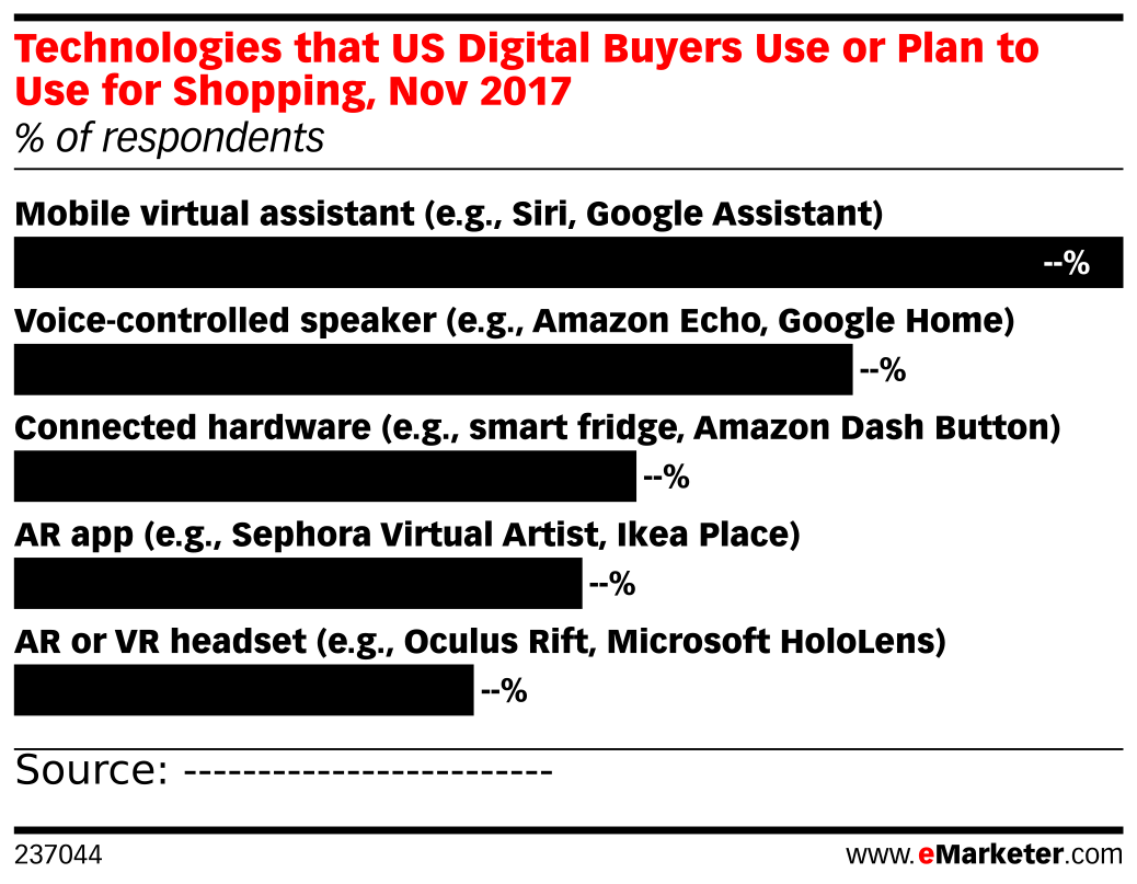 Technologies that US Digital Buyers Use or Plan to Use for Shopping, Nov 2017 (% of respondents)