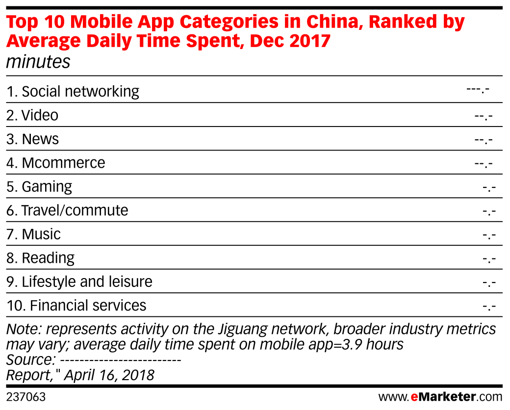 Top 10 Mobile App Categories in China, Ranked by Average Daily Time Spent, Dec 2017 (minutes)