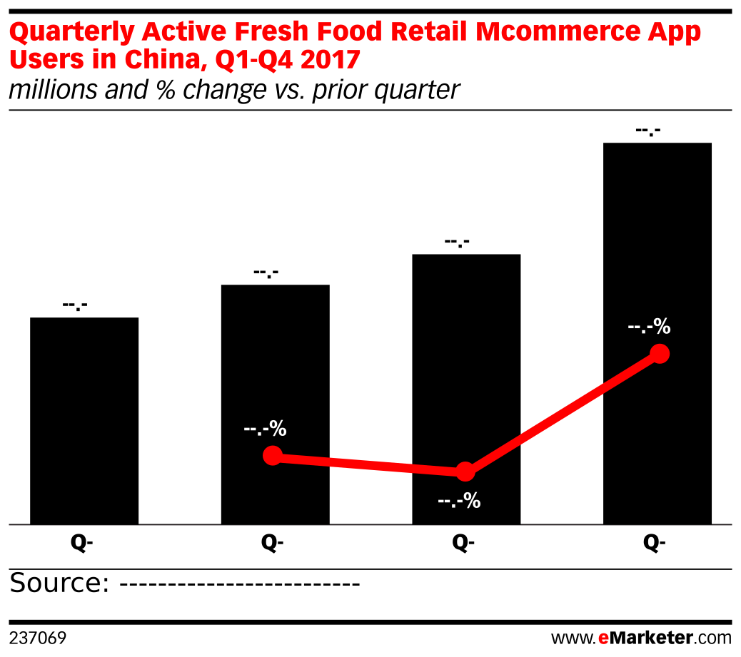 Quarterly Active Fresh Food Retail Mcommerce App Users in China, Q1-Q4 2017 (millions and % change vs. prior quarter)