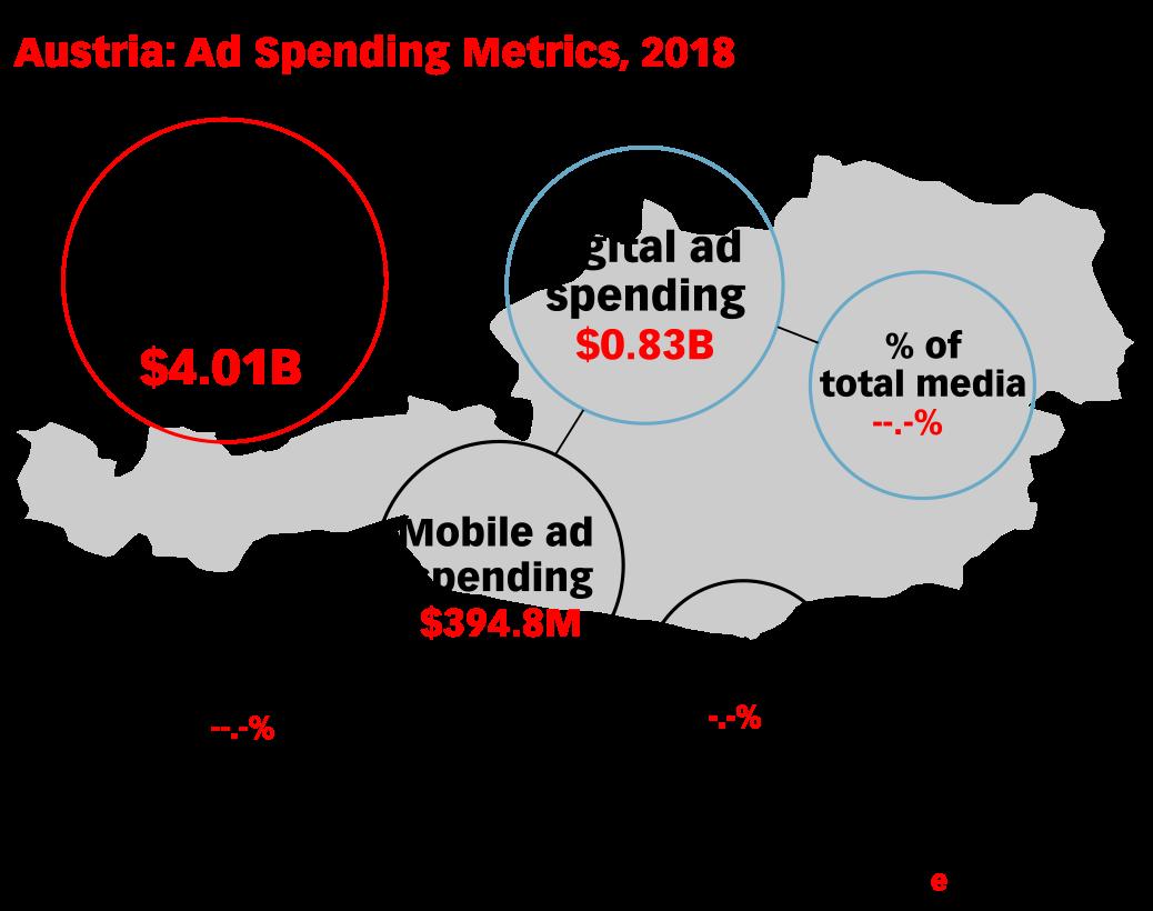 Austria: Ad Spending Metrics, 2018