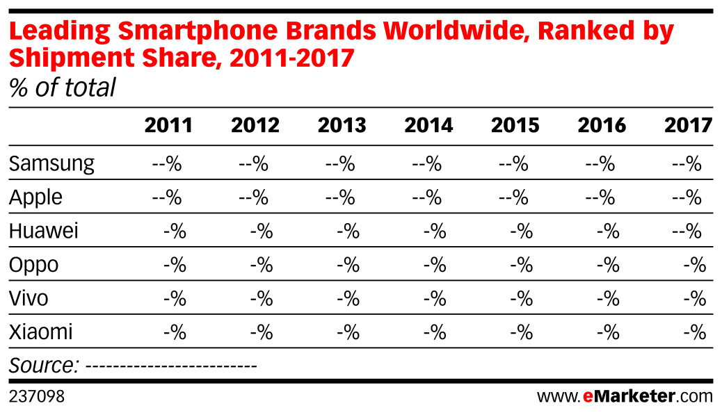 Leading Smartphone Brands Worldwide, Ranked by Shipment Share, 2011-2017 (% of total)