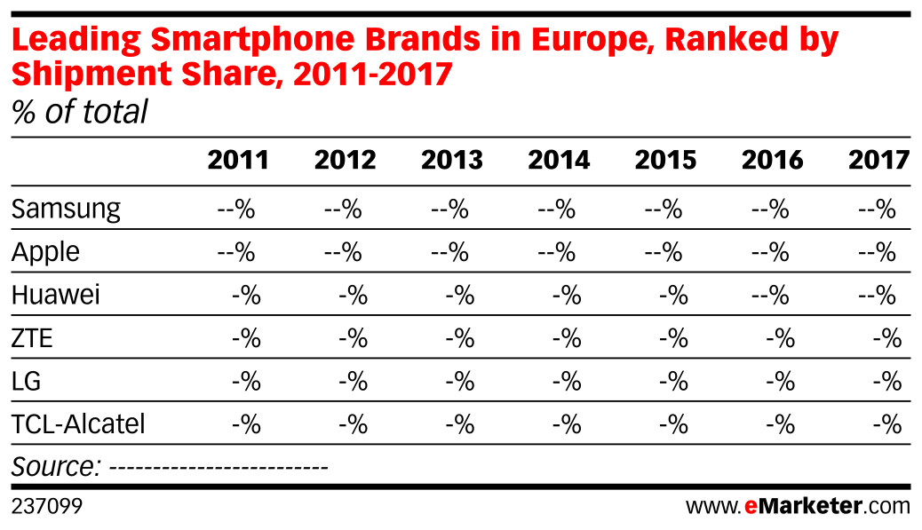 Leading Smartphone Brands in Europe, Ranked by Shipment Share, 2011-2017 (% of total)