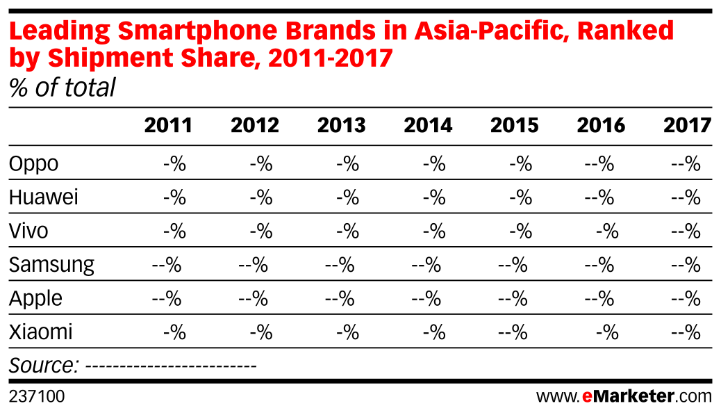 Leading Smartphone Brands in Asia-Pacific, Ranked by Shipment Share, 2011-2017 (% of total)