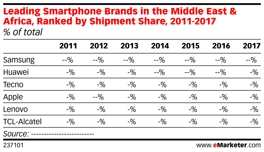 Leading Smartphone Brands in the Middle East & Africa, Ranked by Shipment Share, 2011-2017 (% of total)