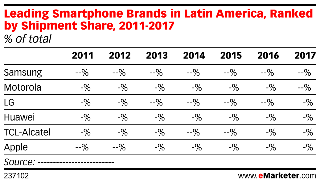 Leading Smartphone Brands in Latin America, Ranked by Shipment Share, 2011-2017 (% of total)