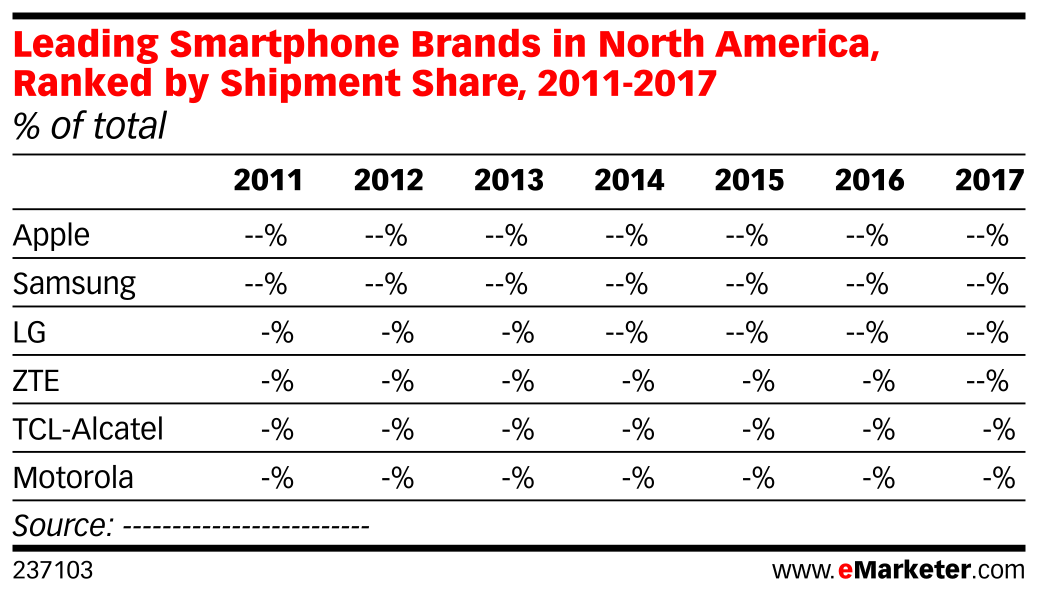 Leading Smartphone Brands in North America, Ranked by Shipment Share, 2011-2017 (% of total)