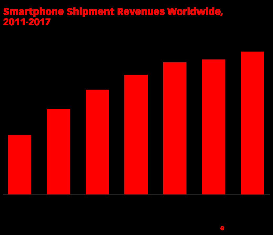 Smartphone Shipment Revenues Worldwide, 2011-2017 (billions)