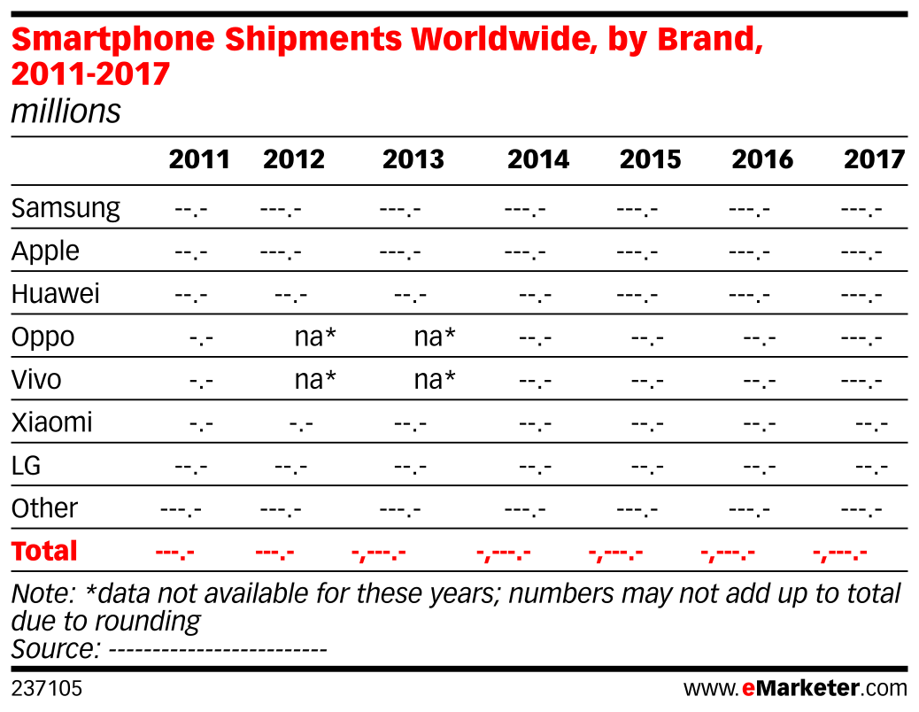 Smartphone Shipments Worldwide, by Brand, 2011-2017 (millions)