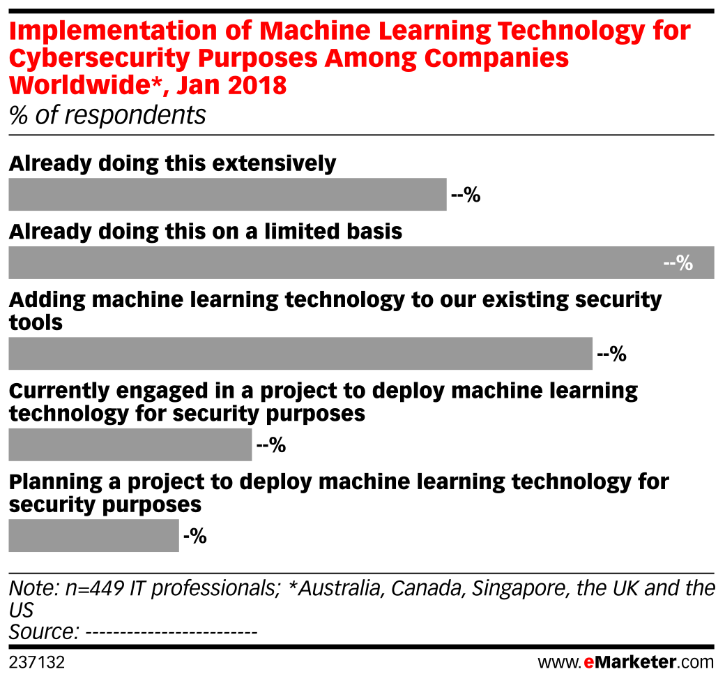 Implementation of Machine Learning Technology for