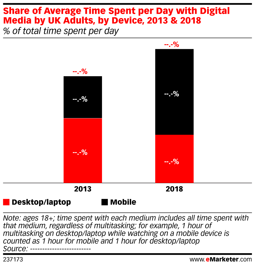 Share of Average Time Spent per Day with Digital Media by UK Adults, by Device, 2013 & 2018 (% of total time spent per day)
