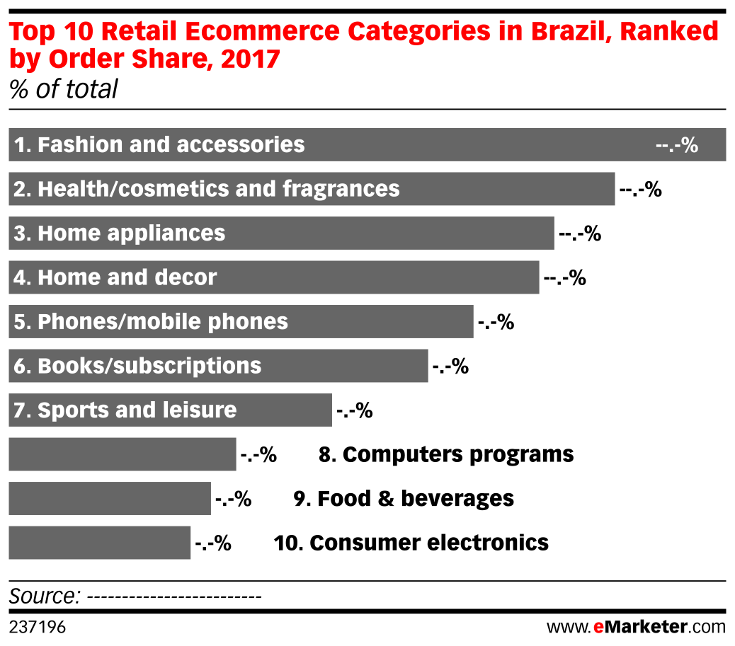Top 10 Retail Ecommerce Categories in Brazil, Ranked by Order Share, 2017 (% of total)