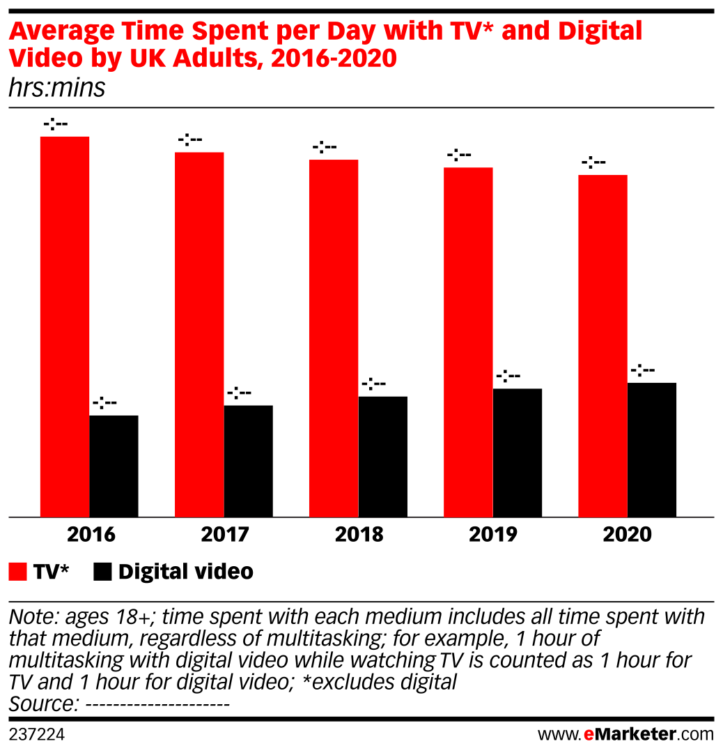 Average Time Spent per Day with TV* and Digital Video by UK Adults, 2016-2020 (hrs:mins)
