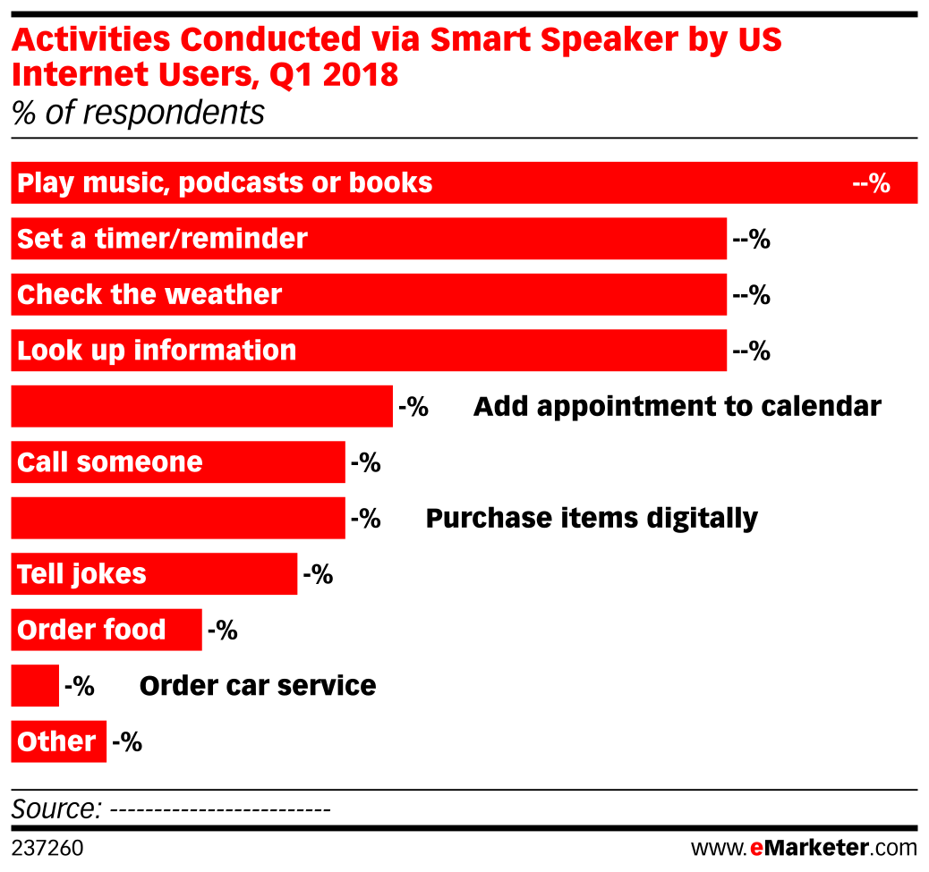 Activities Conducted via Smart Speaker by US Internet Users, Q1 2018 (% of respondents)