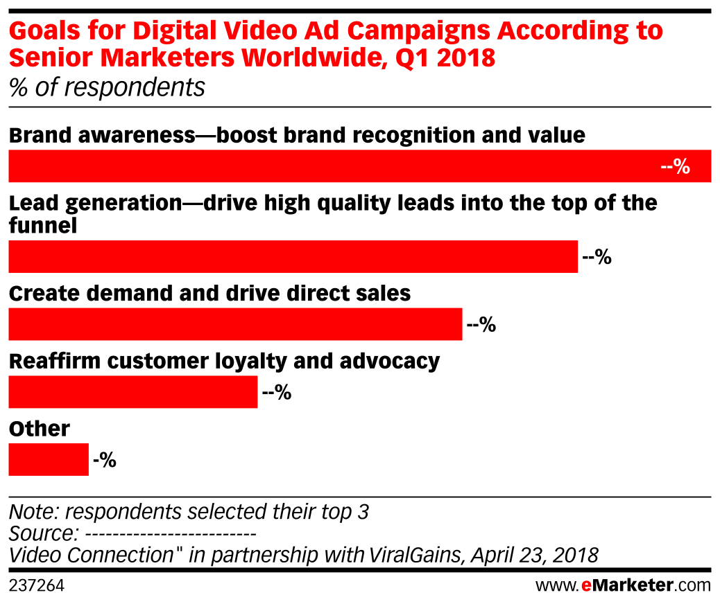 Goals for Digital Video Ad Campaigns According to Senior Marketers Worldwide, Q1 2018 (% of respondents)