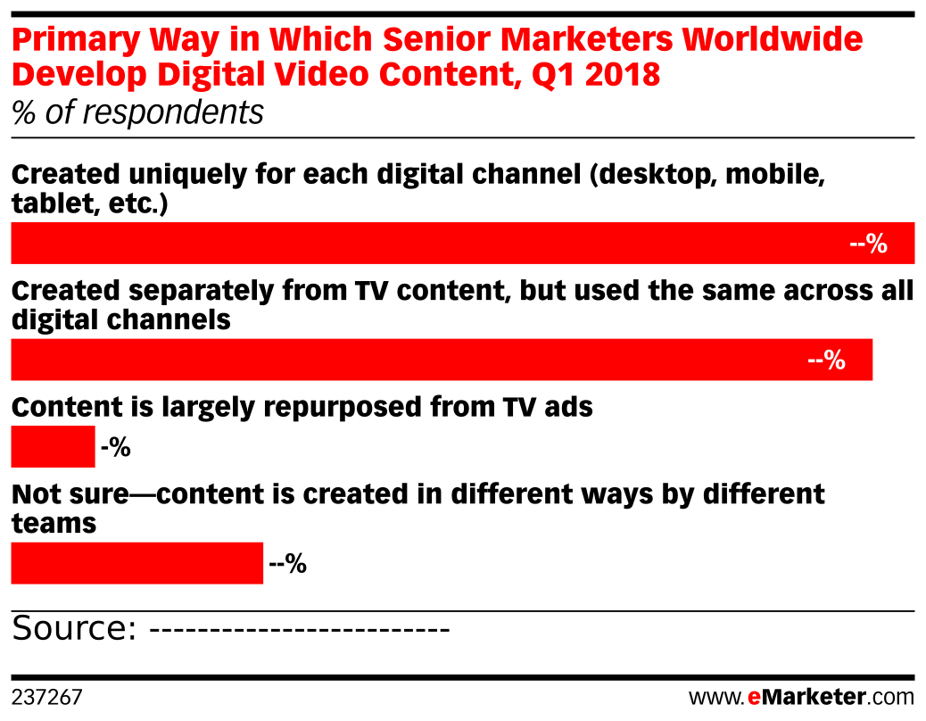 Primary Way in Which Senior Marketers Worldwide Develop Digital Video Content, Q1 2018 (% of respondents)